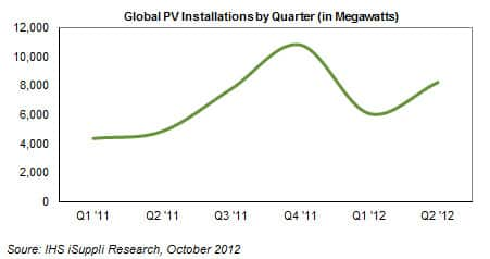 Global PV Installations by Quarter